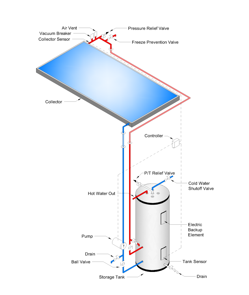 Solar Hot Water Direct Pressurized (AC) System. D-65-32 ...
